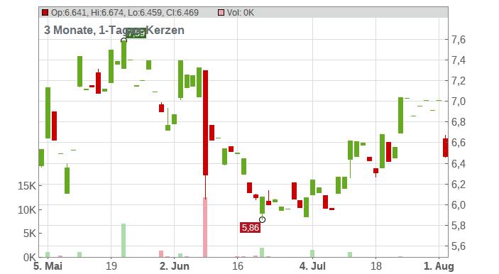 INTRUM AB SK-,02 Chart