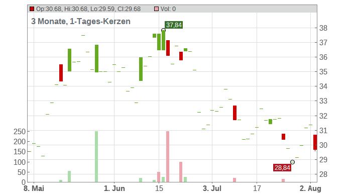 Zealand Pharma A/S Chart