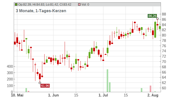Thor Industries Chart