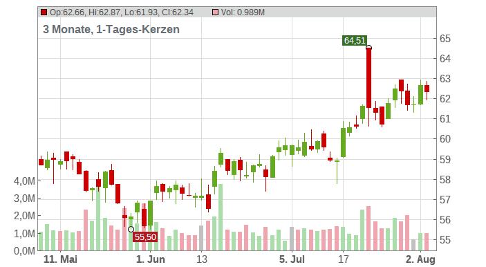 WR Berkley Corp Chart