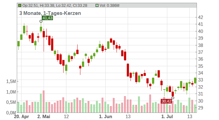 Signify N.V. Chart