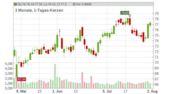 GoDaddy Inc. Chart