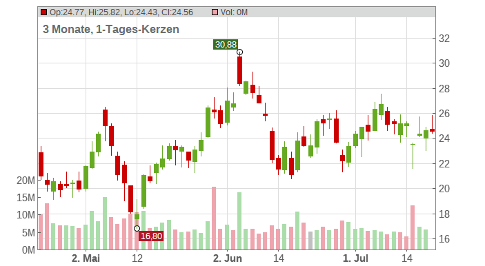 Sunrun Inc. Chart