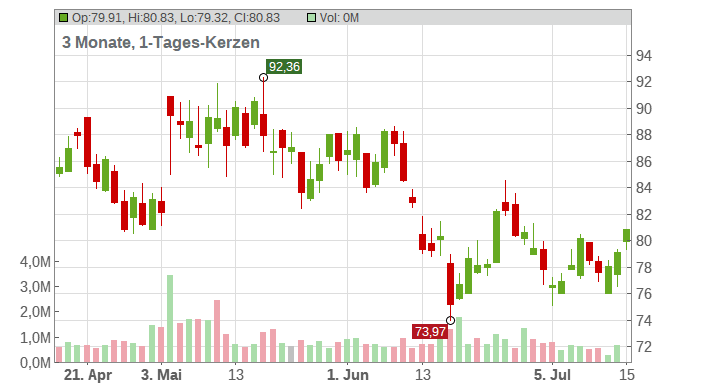 Lumentum Holdings Inc. Chart