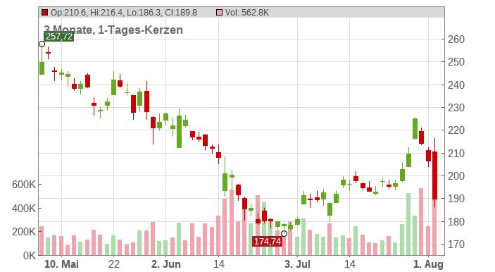 BeiGene Ltd. (ADRs) Chart