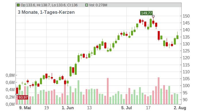 Herc Holdings Chart