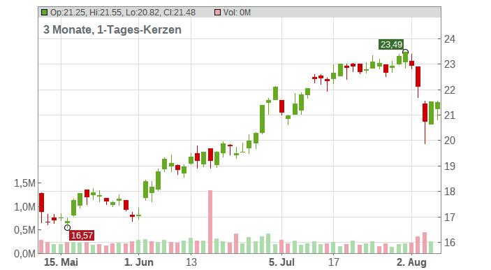 TimkenSteel Corporation Chart