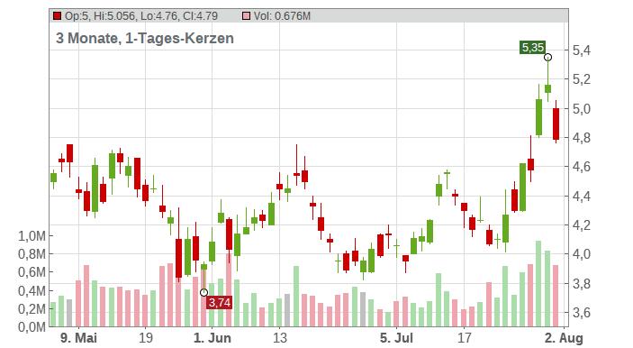 Baozun Inc. (ADRs) Chart