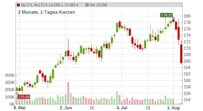 Apple Inc. Chart