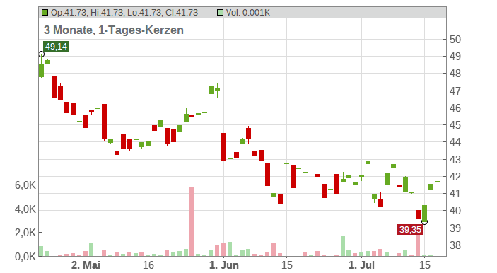Ageas SA/NV Chart