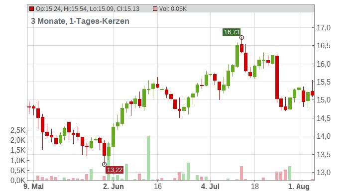 Invesco Ltd Chart