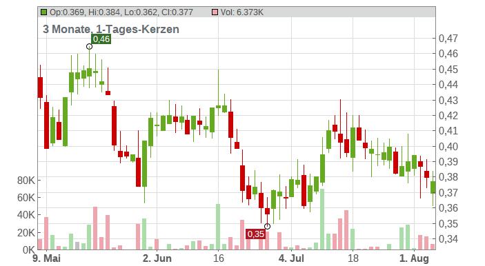 Argonaut Gold Inc Chart