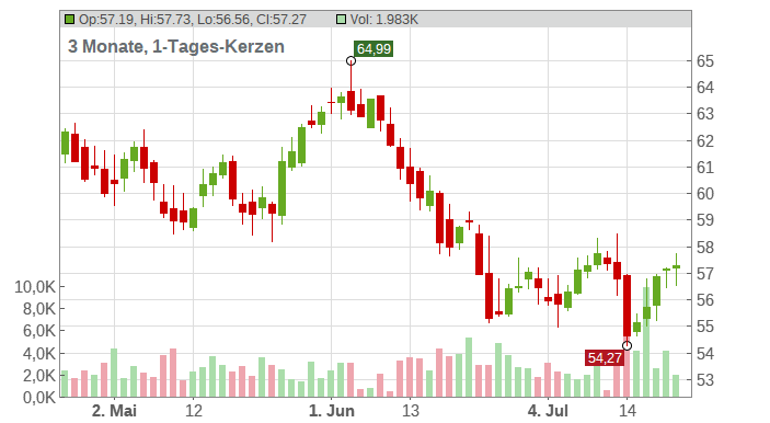 The Bank of Nova Scotia Chart