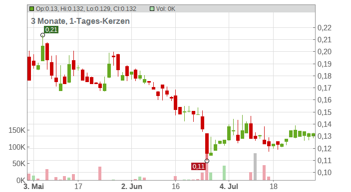 Excelsior Mining Corp. Chart