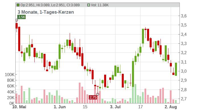 Fortuna Silver Mines Inc. Chart