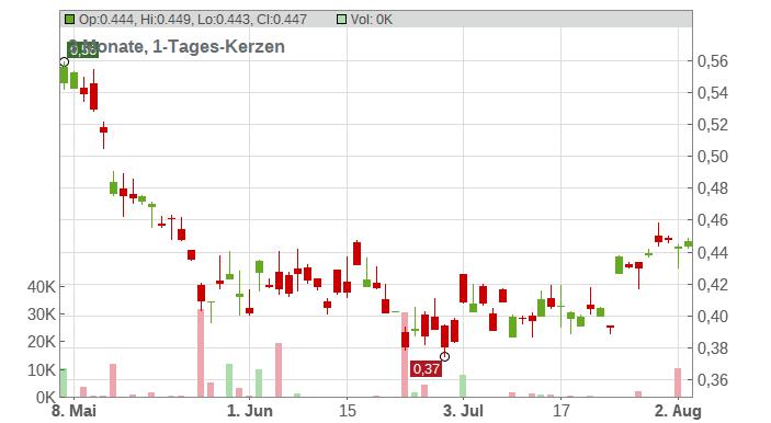 Aluminum Corporation of China Ltd. Chart
