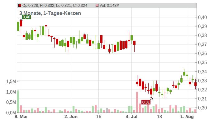 Bank of China Ltd. Chart