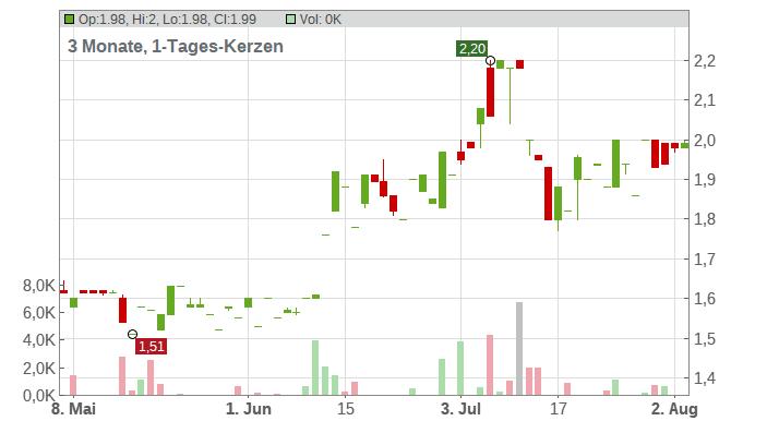 B+S Banksysteme AG Chart