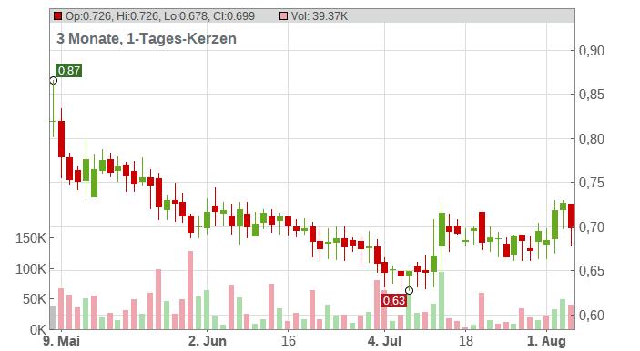 q.beyond AG Chart