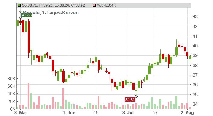 Bechtle AG Chart