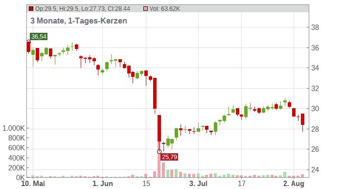 LANXESS AG Chart