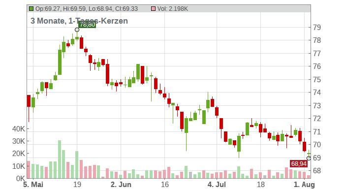 HENKEL AG+CO.KGAA VZO Chart