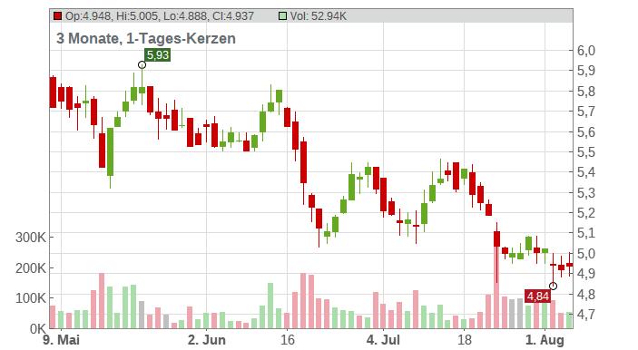 Deutz AG Chart