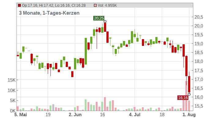Koenig & Bauer AG Chart