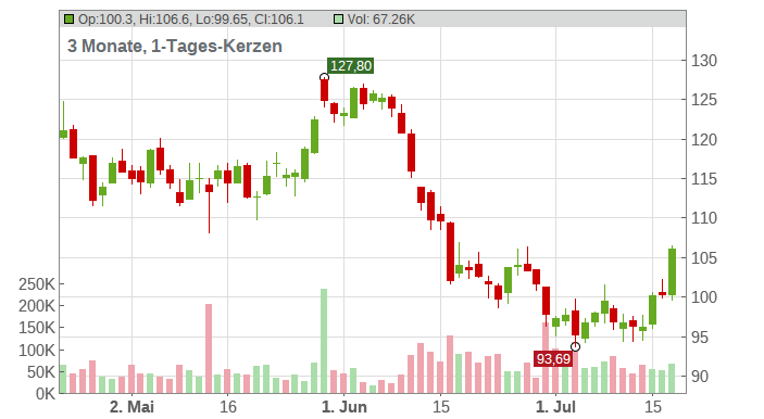 Siemens AG Chart