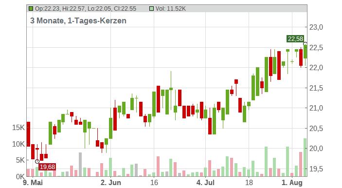 DEUTSCHE EUROSHOP NA O.N. Chart
