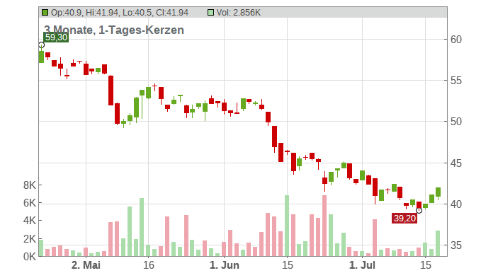 STROEER SE + CO. KGAA Chart