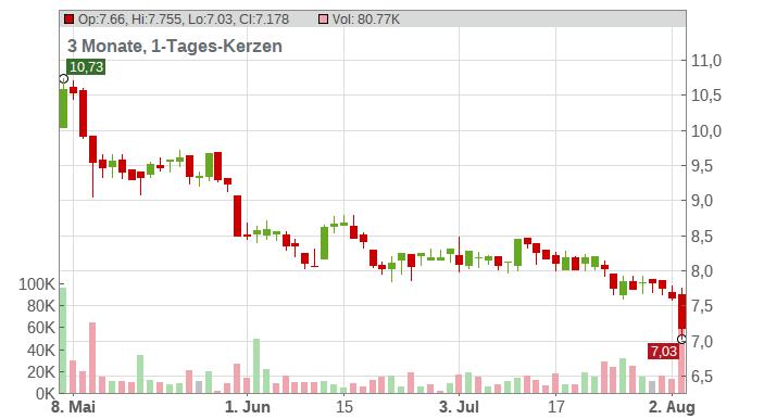 ElringKlinger AG Chart