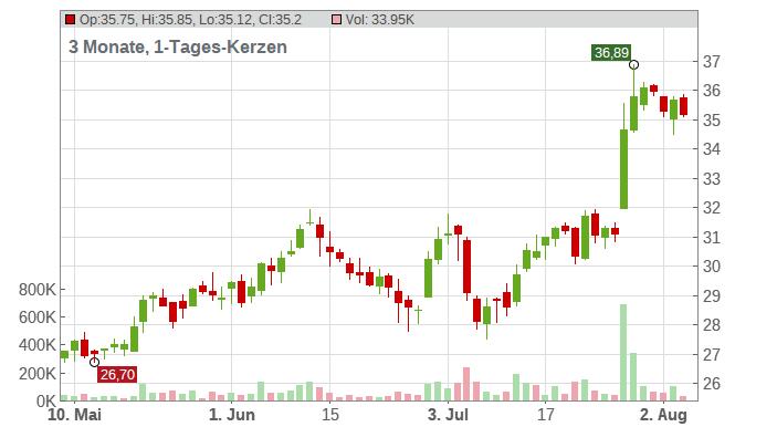 Aixtron SE Chart
