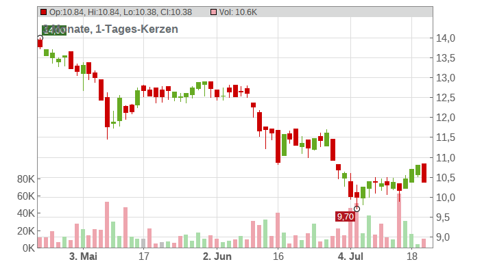 DIC ASSET AG Chart