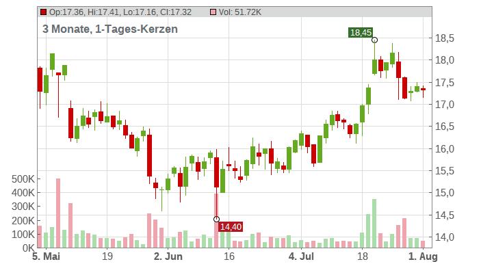 K+S Aktiengesellschaft Chart