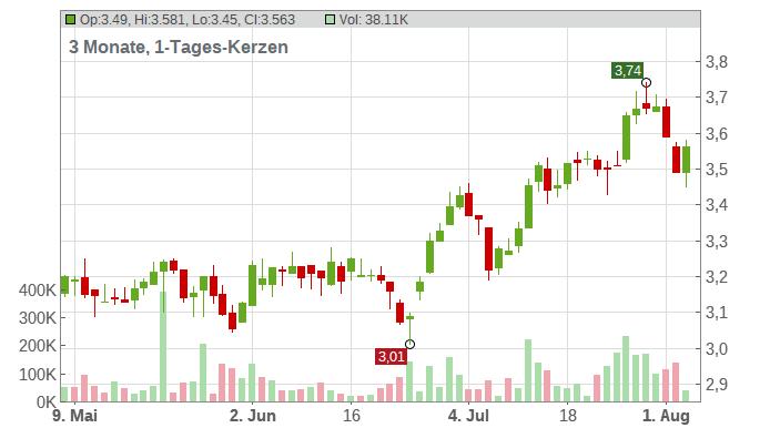 Banco Santander S.A. Chart
