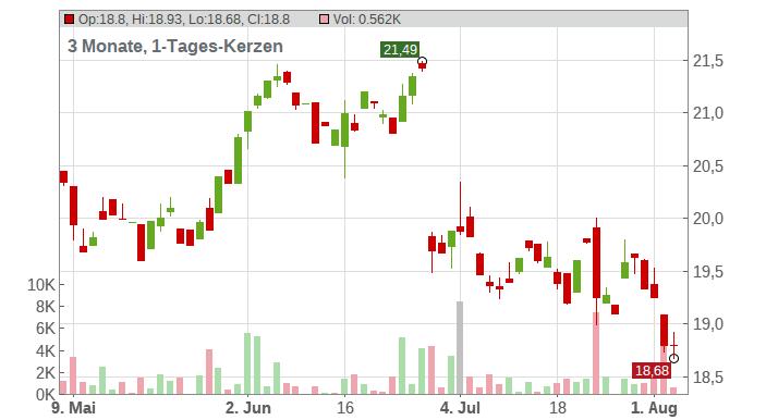 ENDESA INH. EO 1,20 Chart