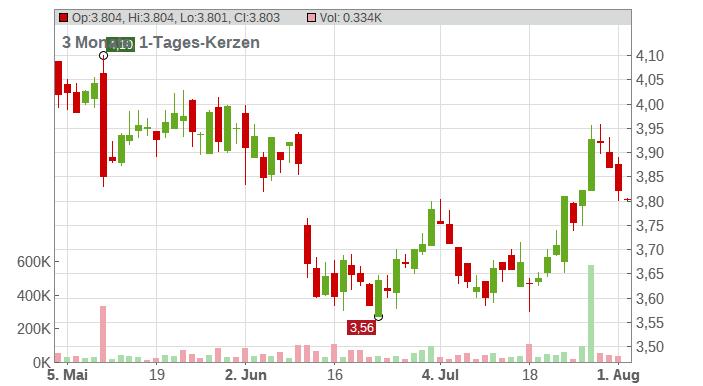TELEFONICA INH. EO 1 Chart