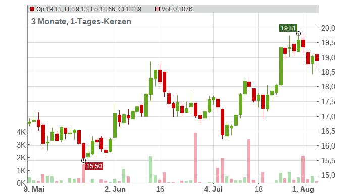 Antofagasta plc Chart