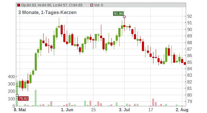 Amdocs Ltd. Chart