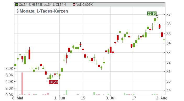 Suzuki Motor Co. Chart