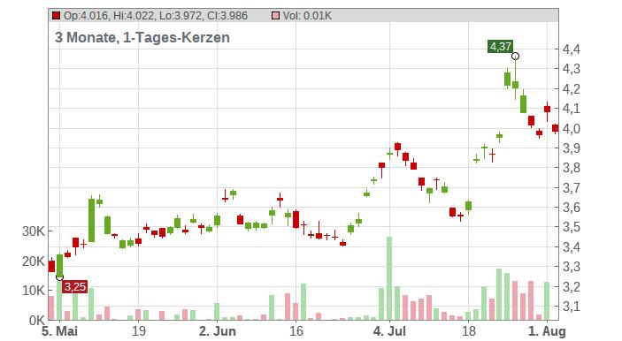 Nissan Motor Co., Ltd. Chart