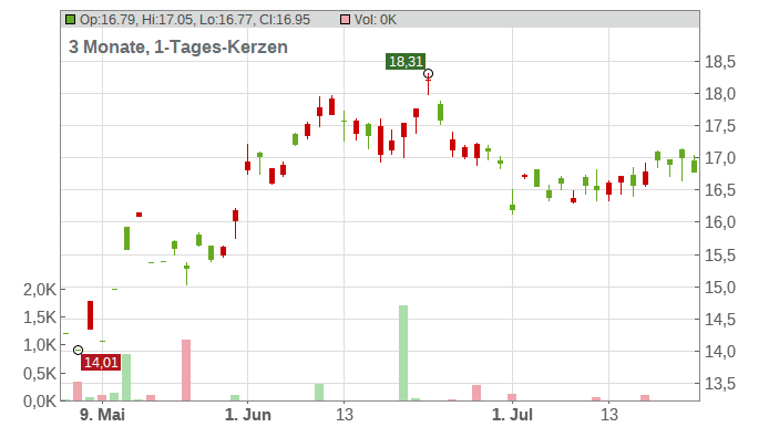 Subaru Corp. Chart