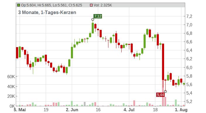 SSab Swedish Steel AB Chart