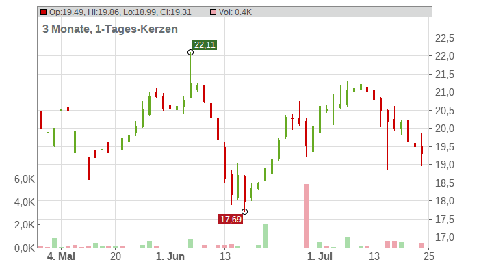 The AES Corporation Chart