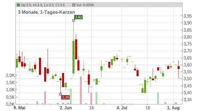 Alpha Pro Tech Ltd. Chart