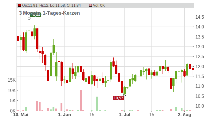 American Eagle Outfitters Inc. Chart