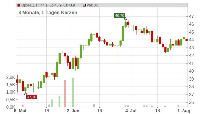 Avnet Inc. Chart