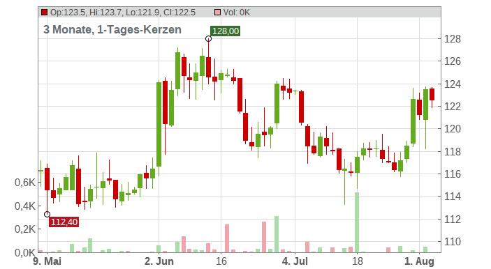 Balchem Corp. Chart