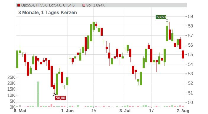 BHP Group ADR Chart